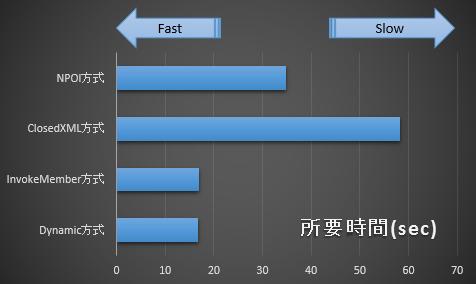 Excel遅延バインディング読み書き高速化(C#)
